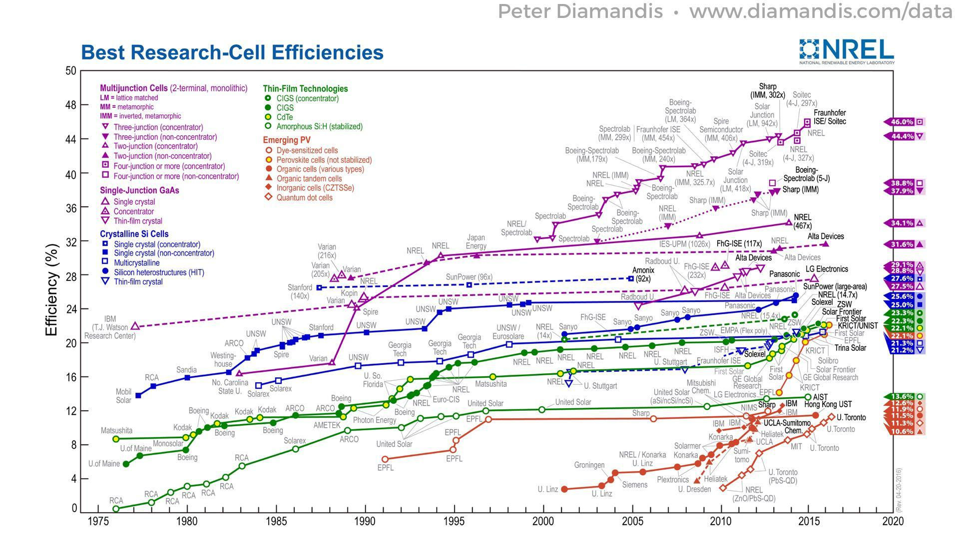 Solar-Cell-Efficiencies