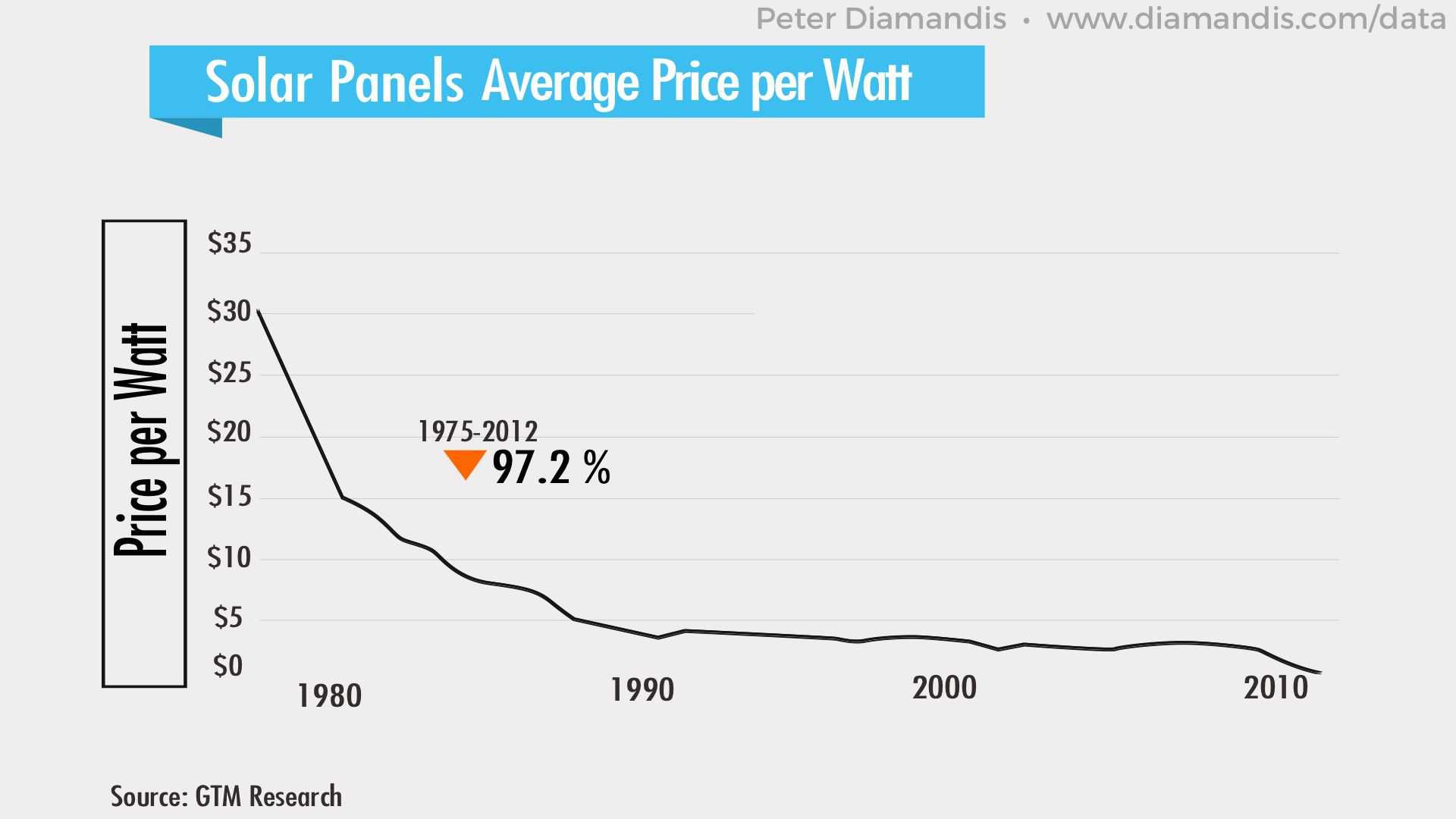 Solar-Panels-Average-Price-per-Watt