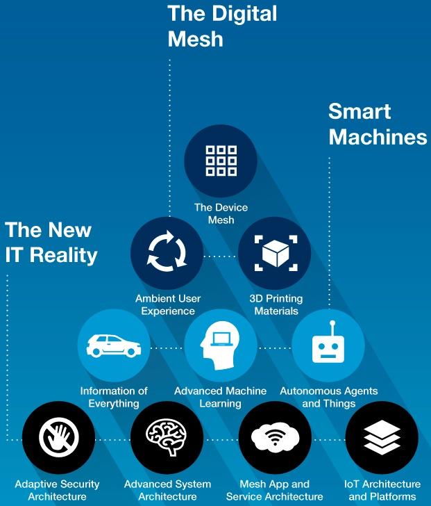 gartner strategic it technology trends