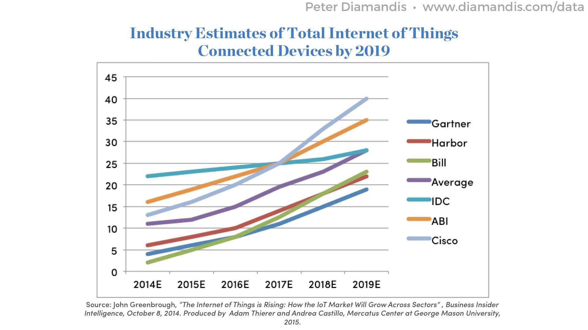 Total-Internet-of-Things-Connected-Devices-by-2019