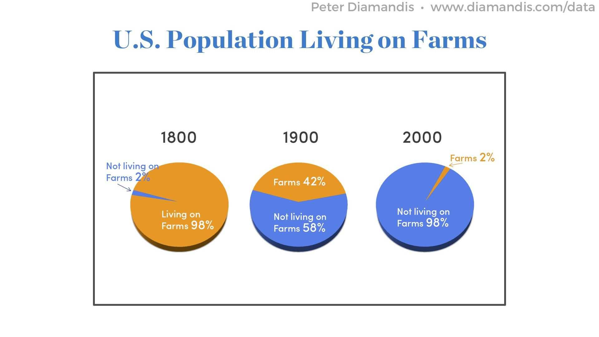 U.S.-Population-Living-on-Farms