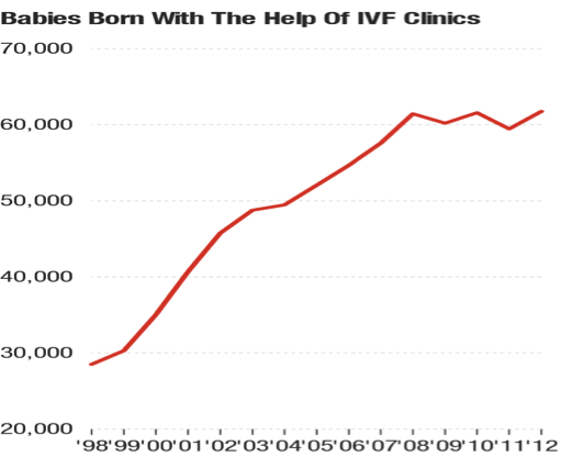 IVF trends over time