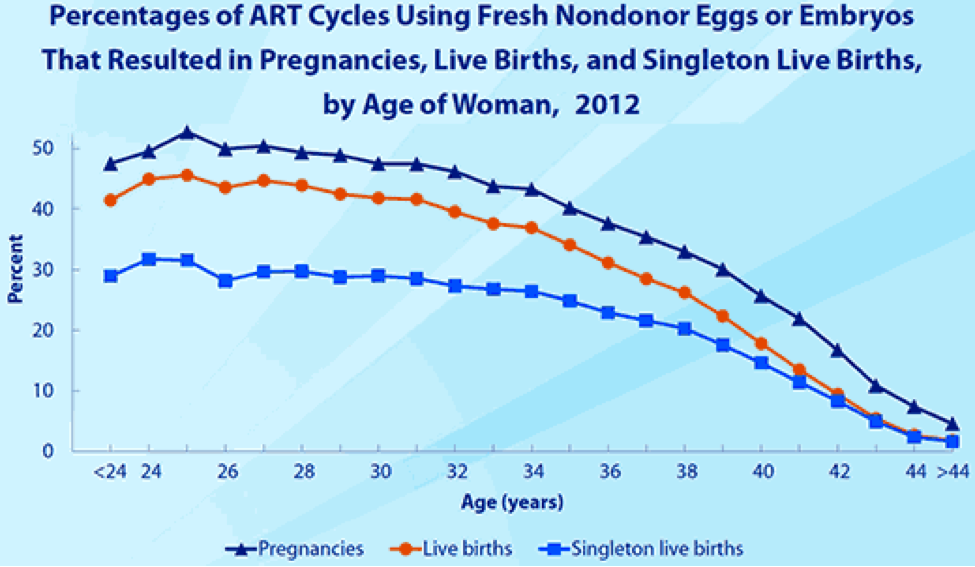 Successful assistive reproductive technological pregnancies by age of women