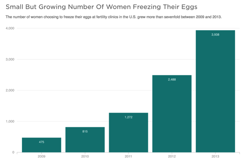 Egg freezing trends over time