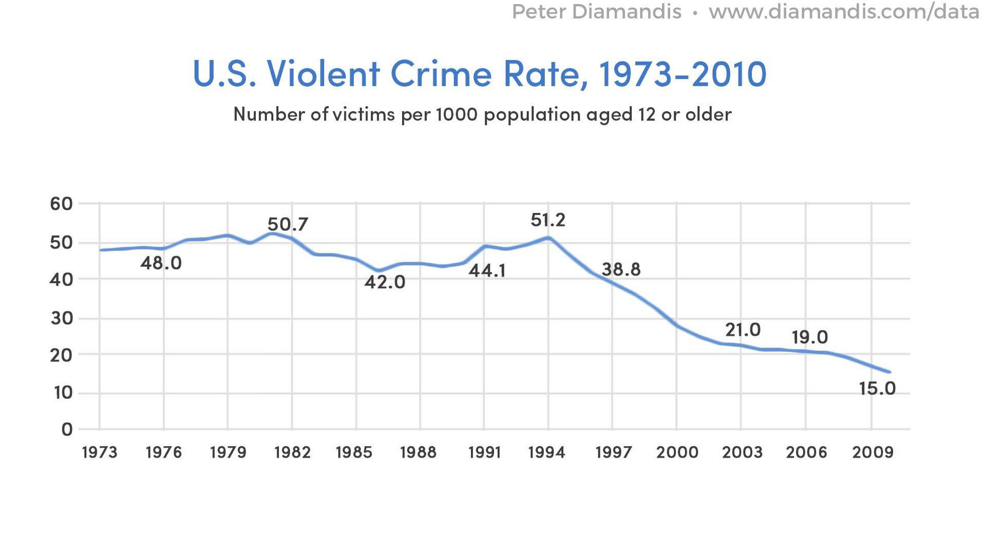Violent-Crime-Rate-compressor