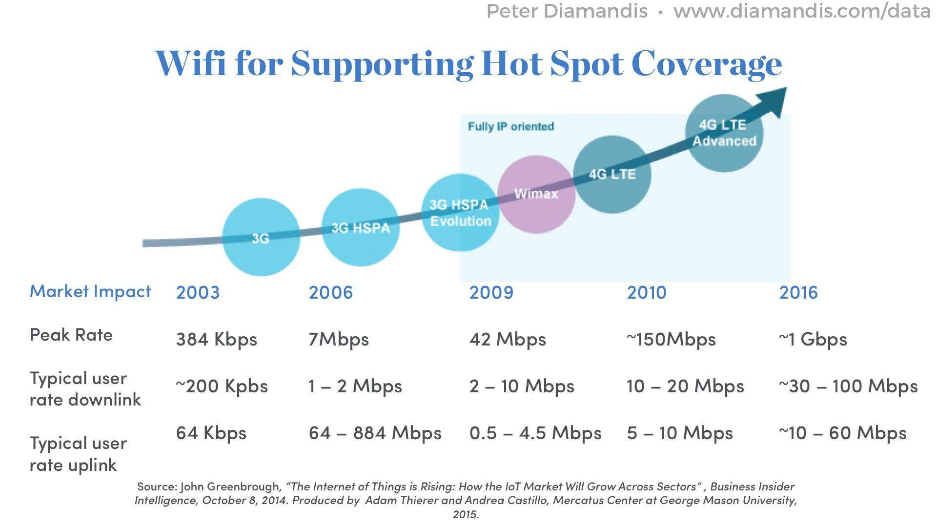 Wifi-for-Supporting-Hot-Spot-Coverage
