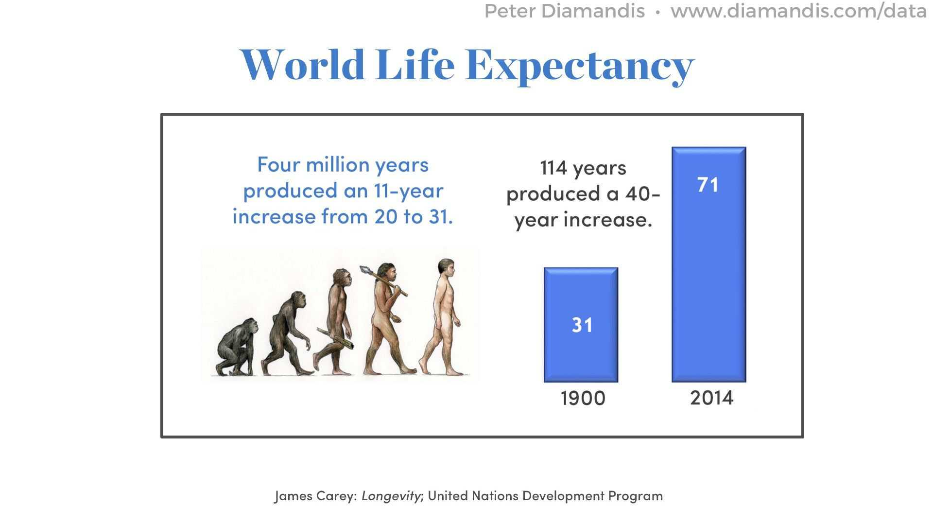 World-Life-Expectancy-compressor