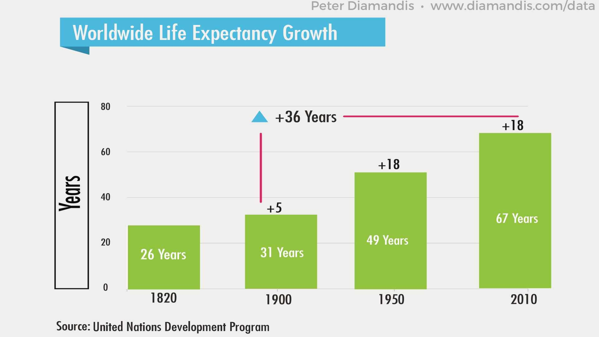 Worldwide-Life-Expectancy-Growth