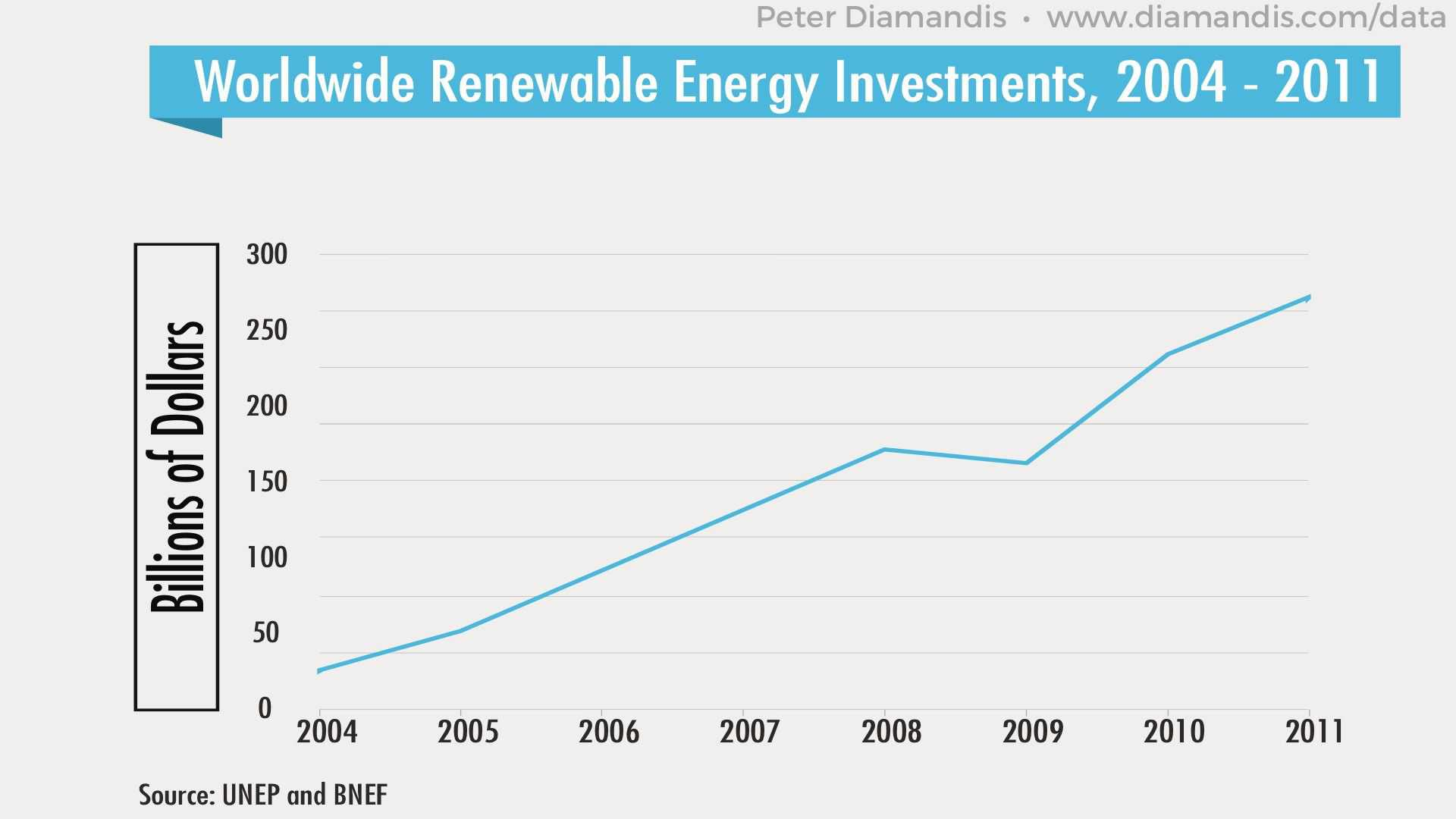 Worldwide-Renewable-Energy-Investments