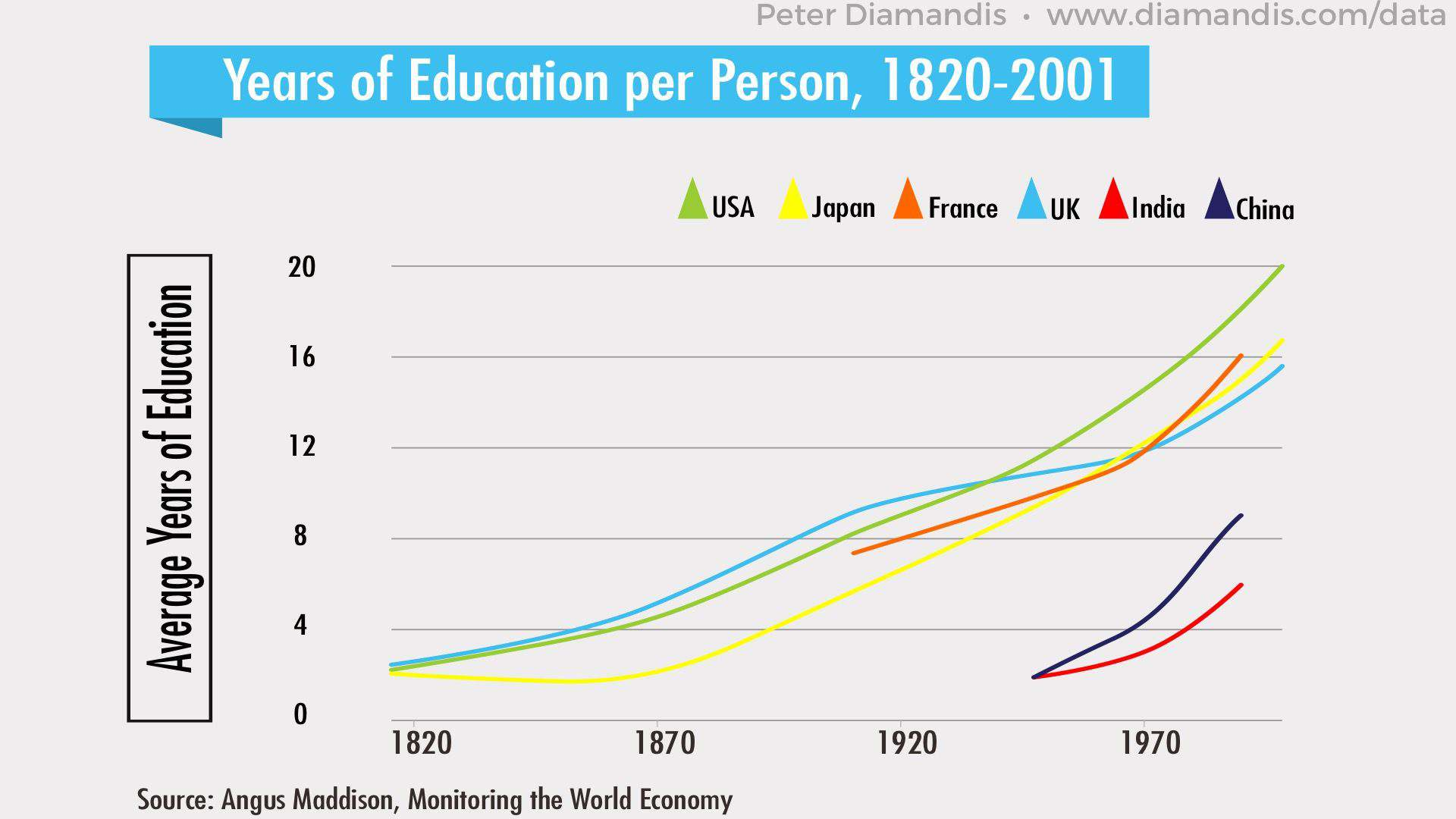 Years-of-Education-per-Person-2