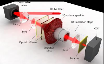 3d holographic technologies