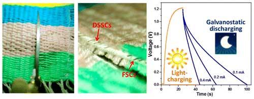 nanotechnology smart fabric textile