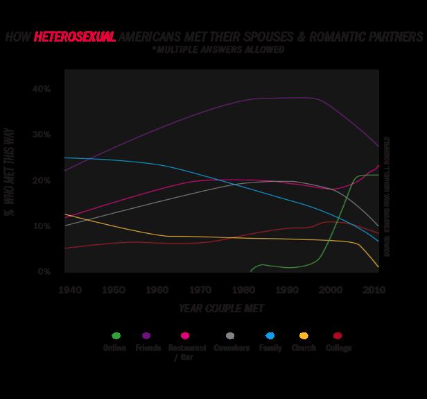 Heterosexual marriage trends over time