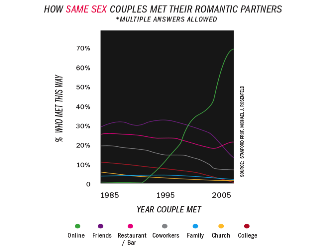 Same-Sex Couples – trends over time