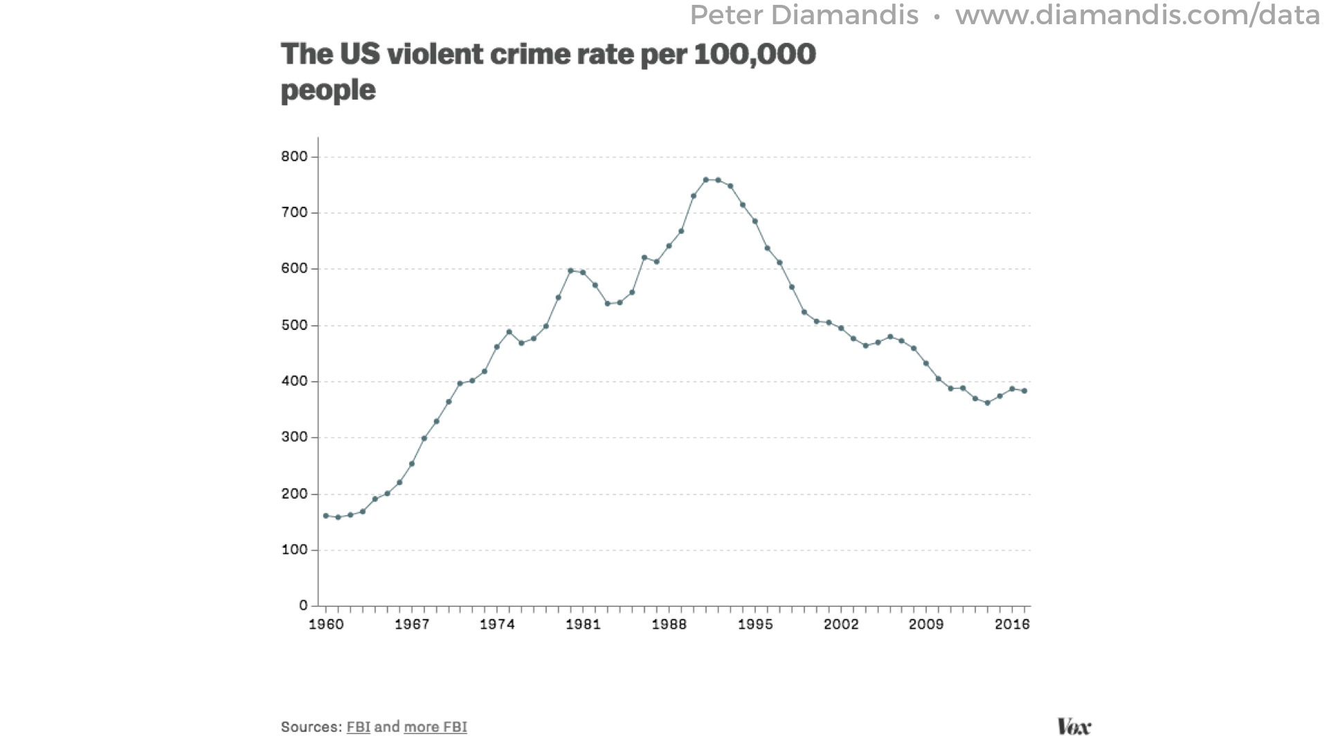 16%20Violent%20crime%20in%20the%20US%20is%20going%20down