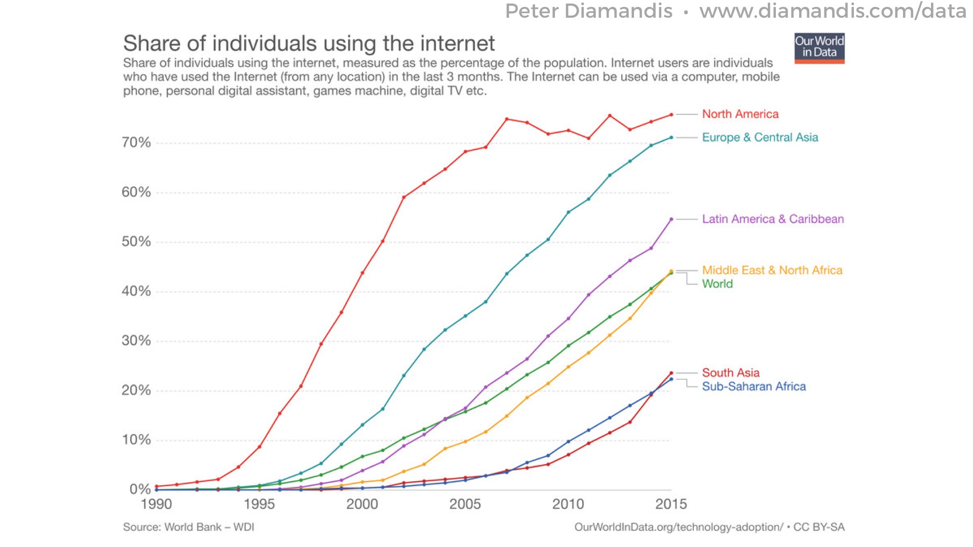 22%20Access%20to%20the%20internet%20is%20increasing