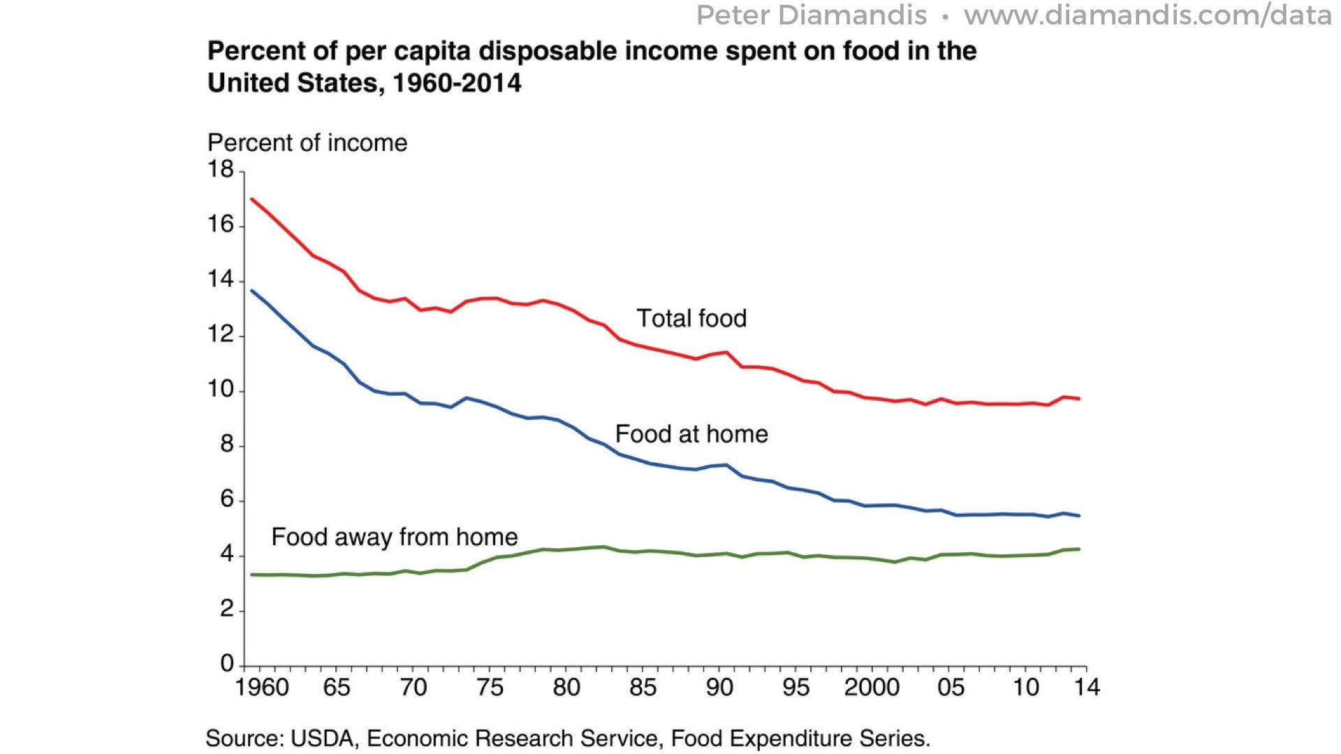 5%20The%20share%20of%20income%20spent%20on%20food%20has%20plummeted%20in%20the%20US