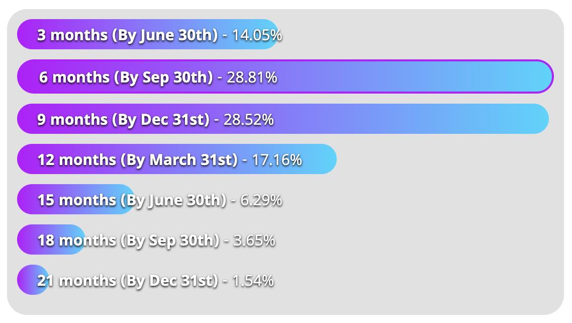 FutureLoop Poll 1 Results - Mar 31