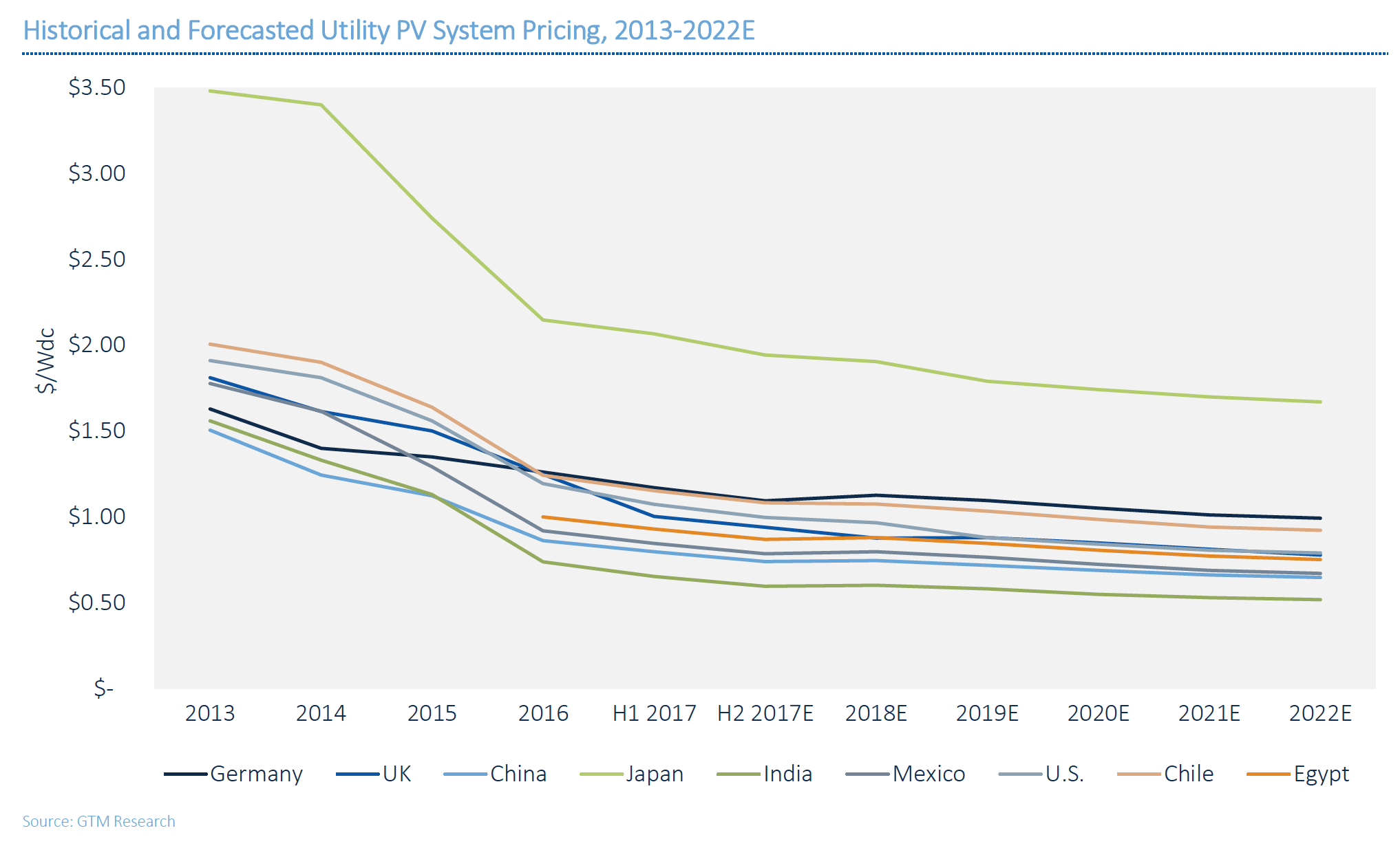 Global_installed_solar_prices.png