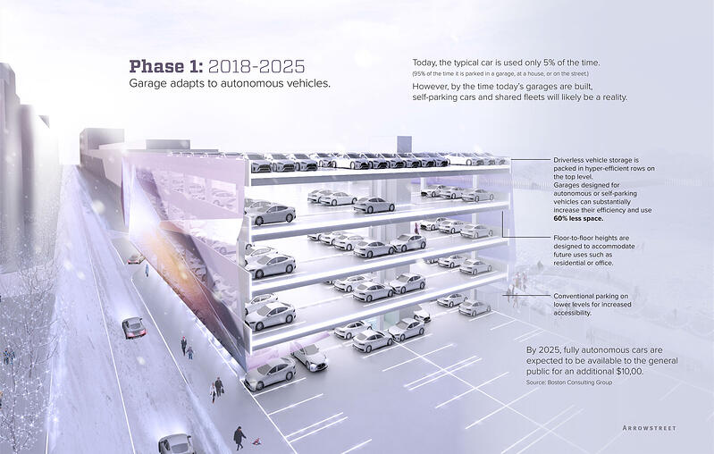 NEXT-GEN PARKING GARAGES