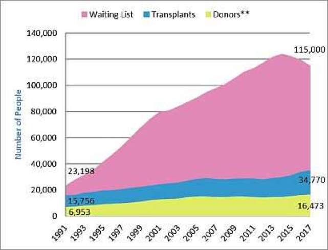Organ Transplant Waiting List