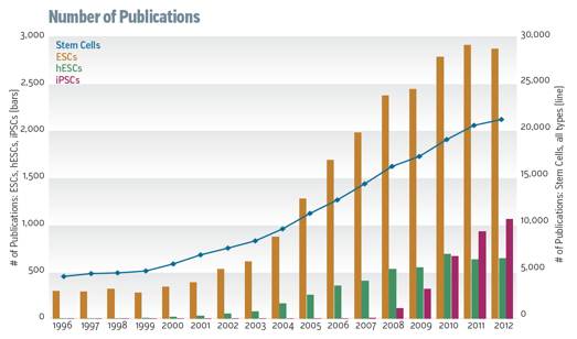 STEM CELL PUBLICATIONS