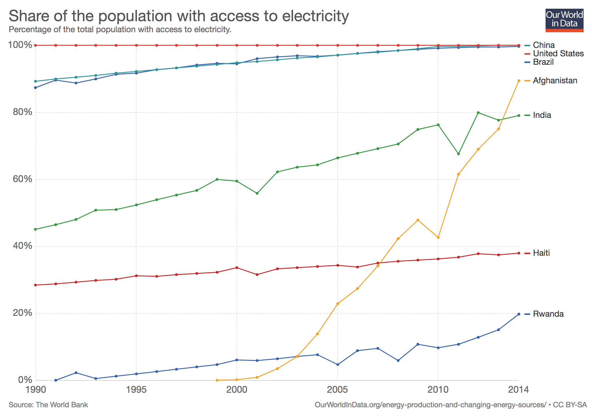 share-of-the-population-with-access-to-electricity.png