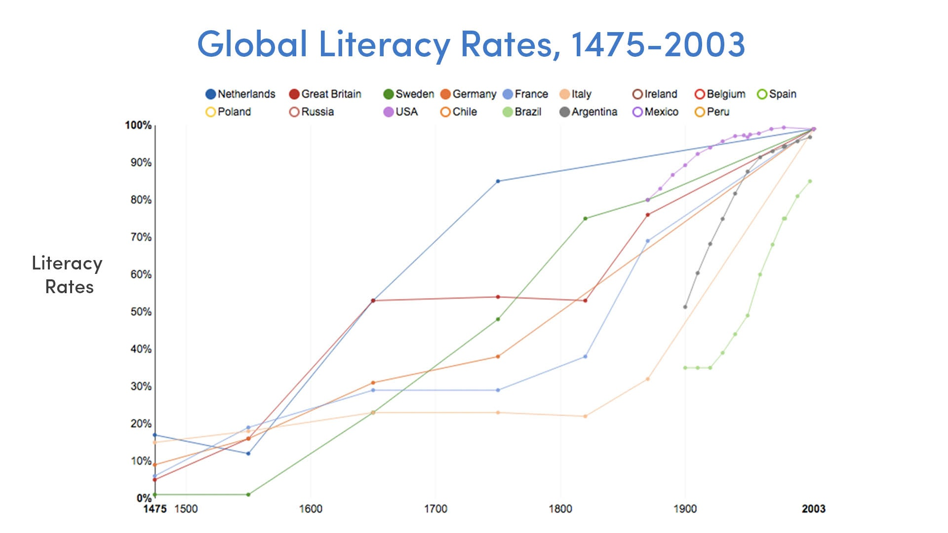 Global Literacy Rates