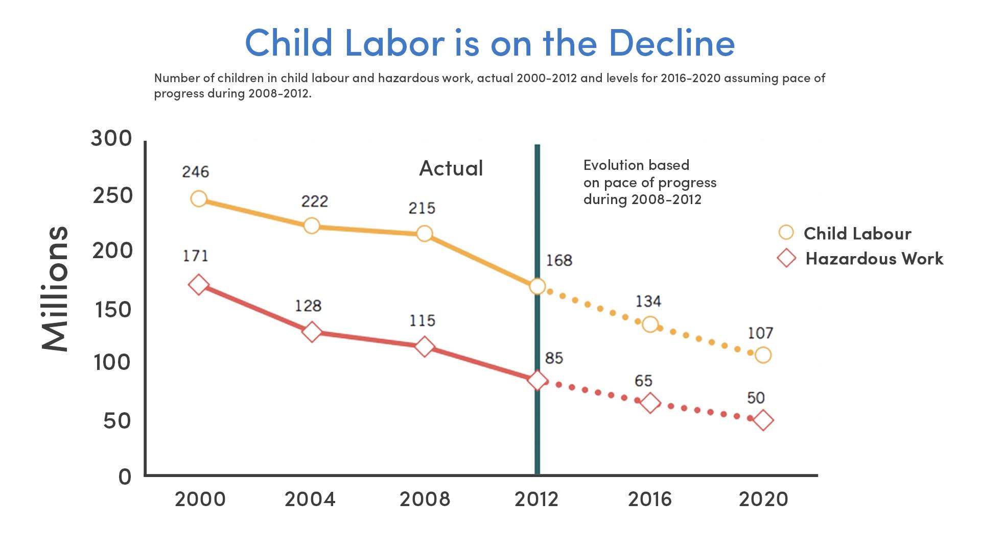 Child Labor on the Decline