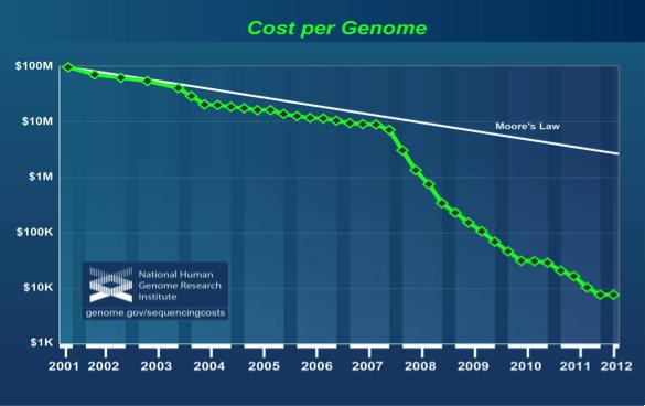 Genome Cost