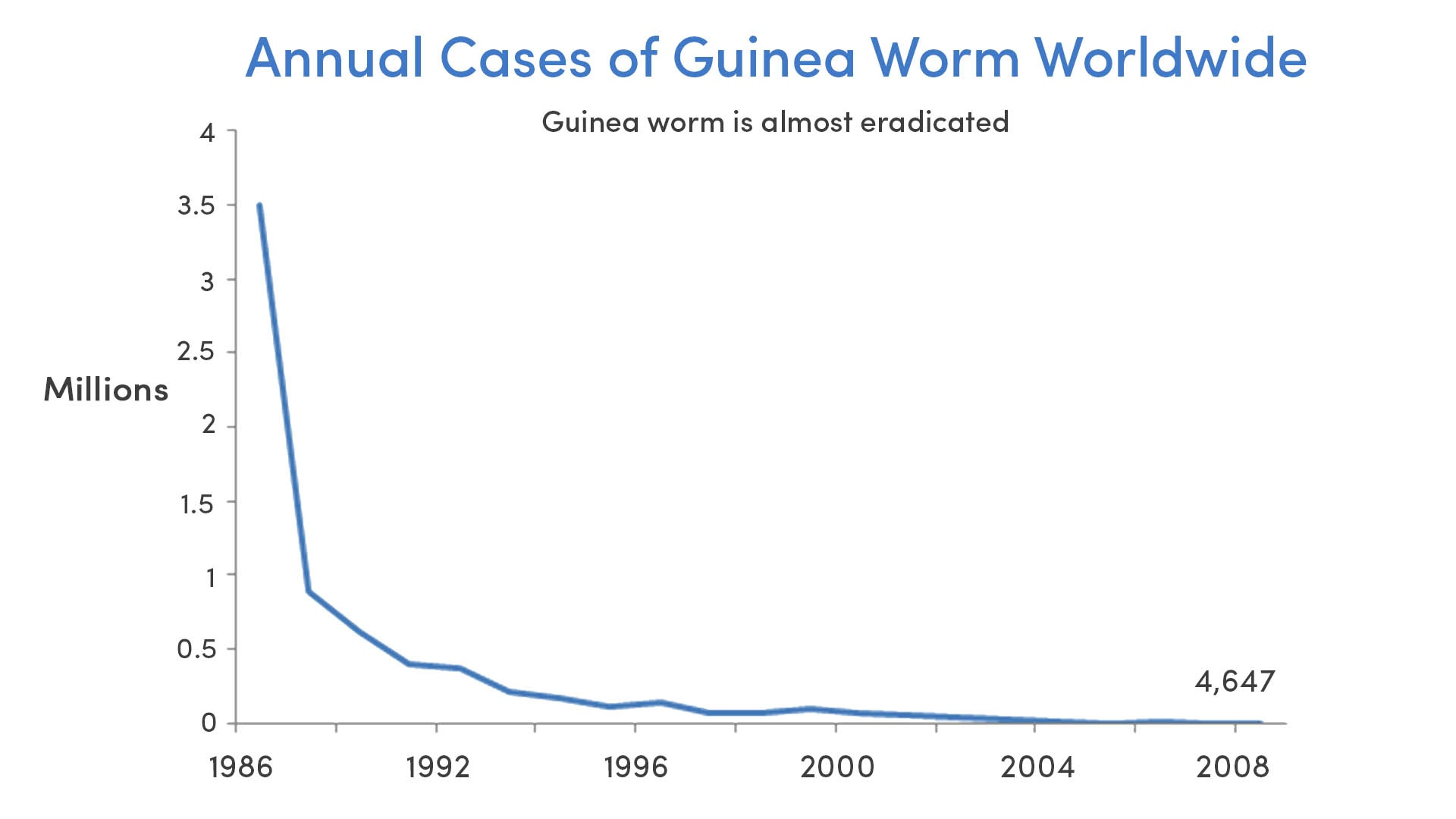 Guinea Worm Cases