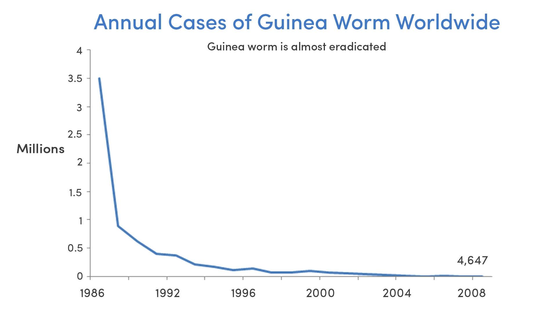 Guinea Worm Cases