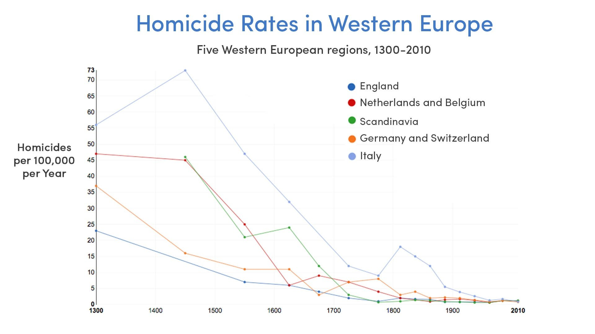 Homicide Rates in Europe