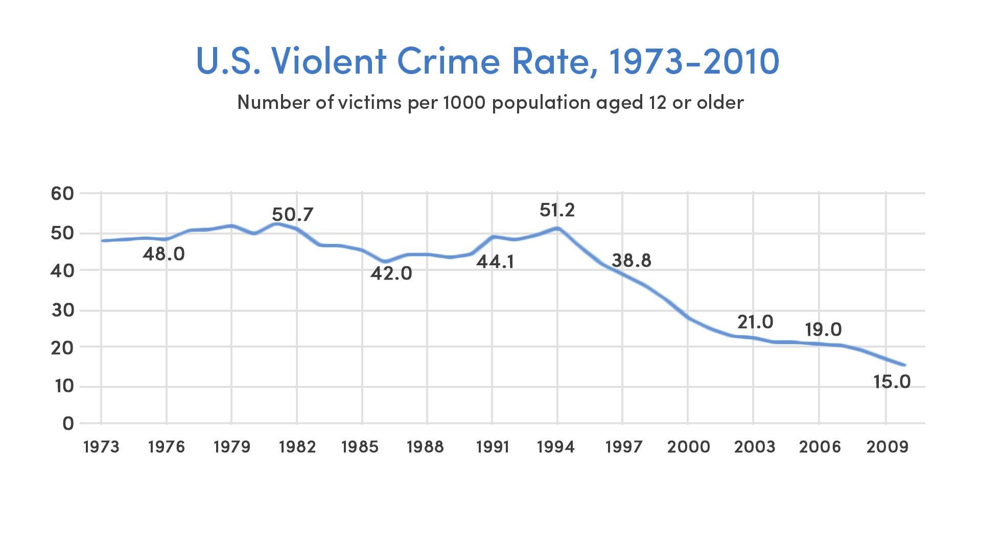 U.S. Violent Crime