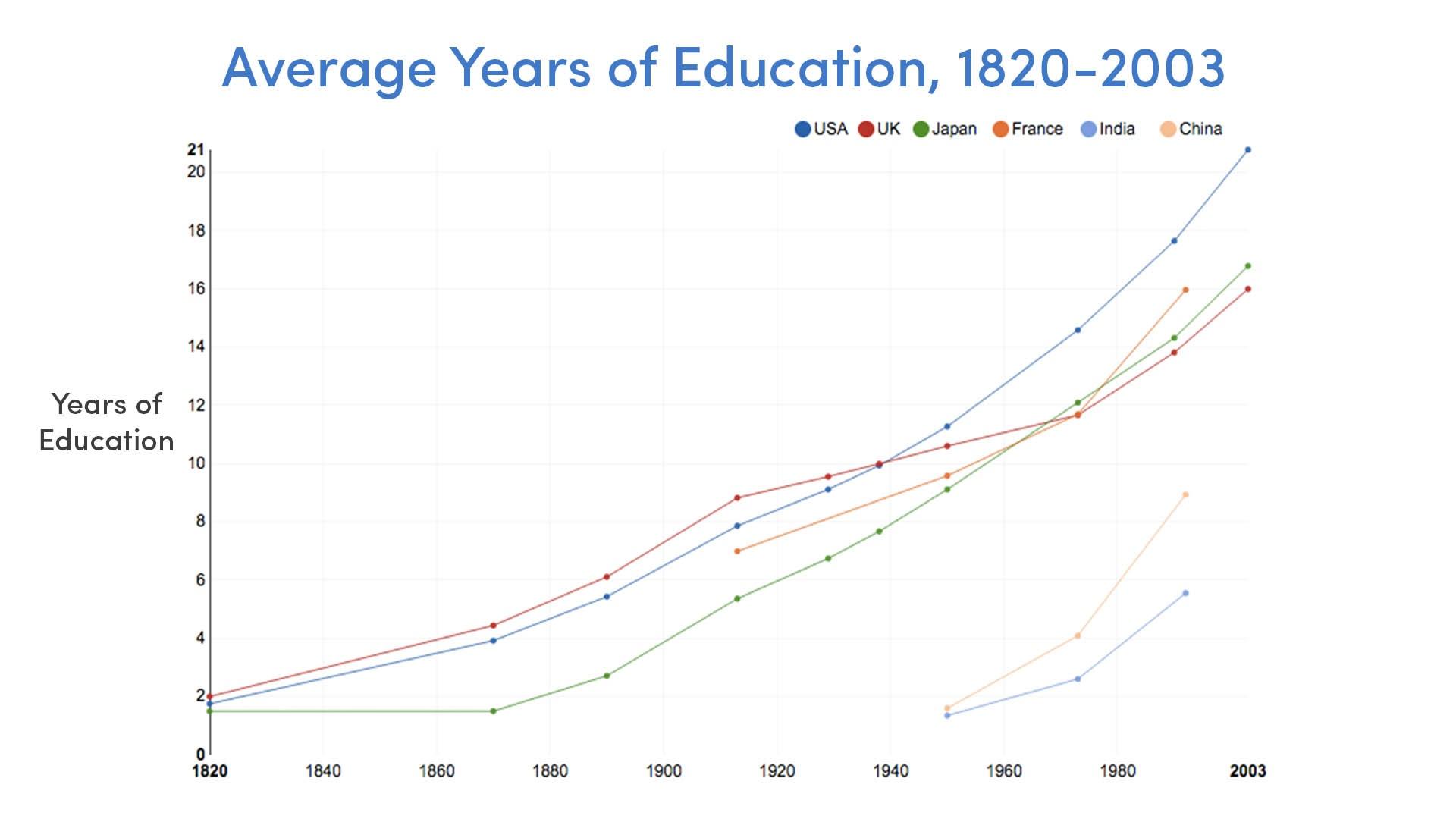 Average Years of Education