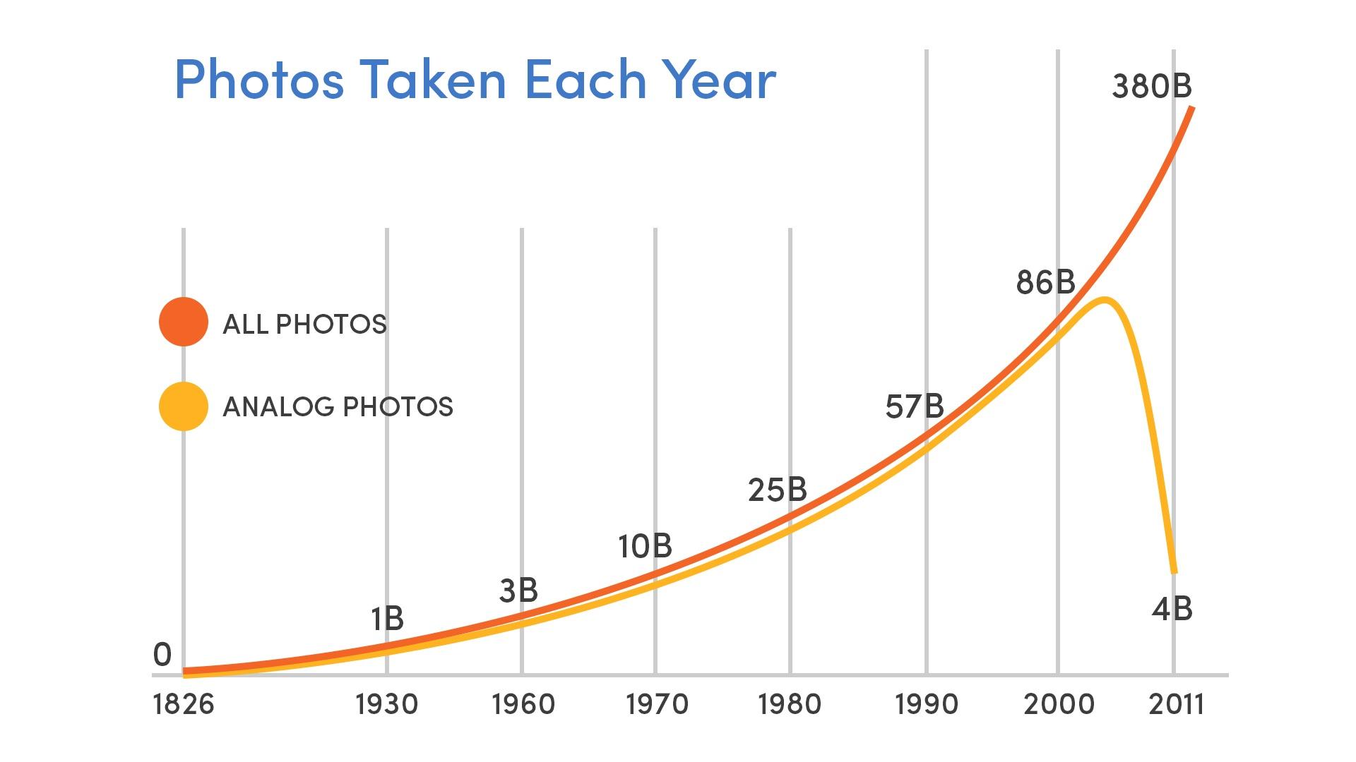 Photos Graph