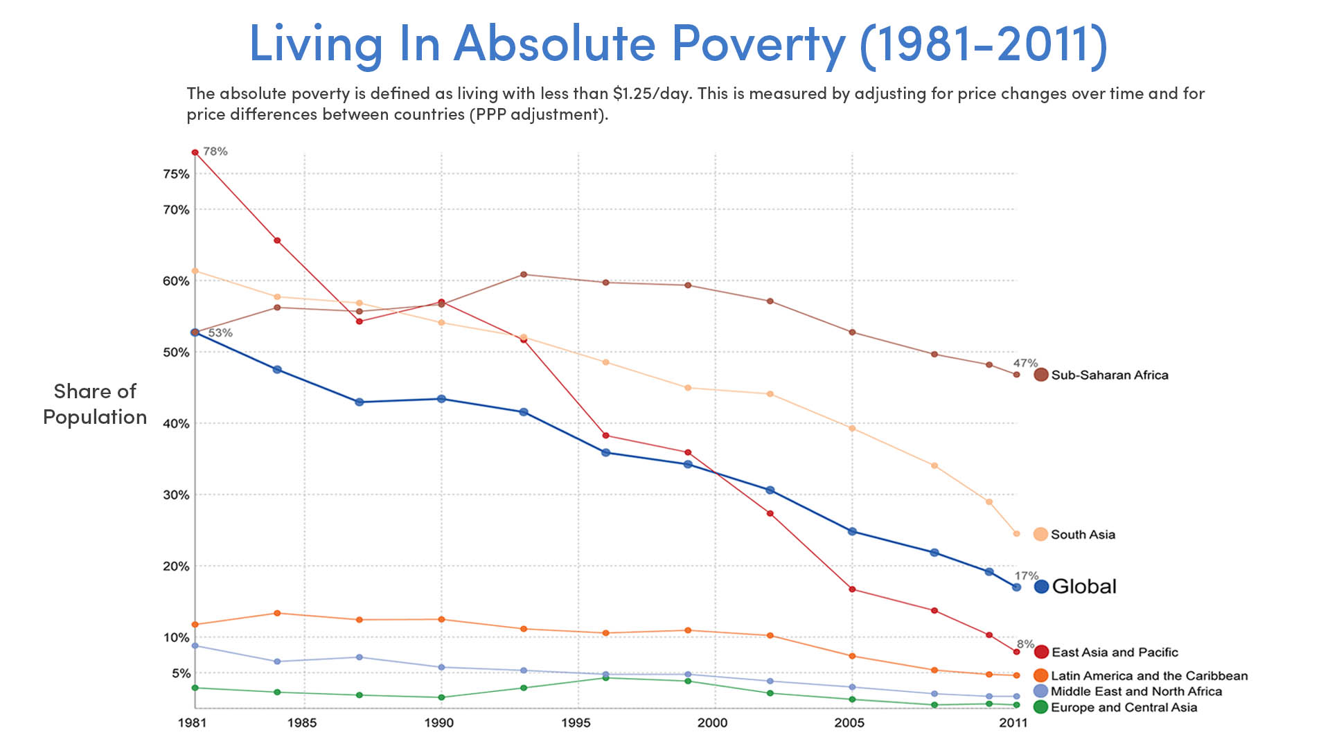 Declining Rates Of Absolute Poverty