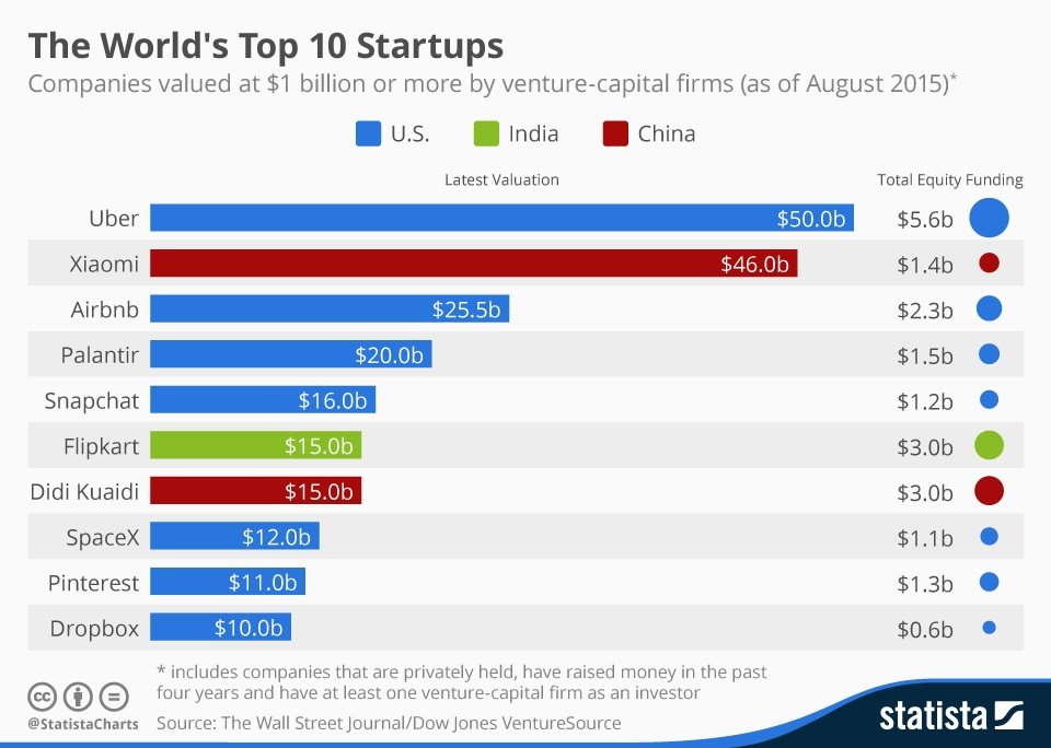 top 10 startups