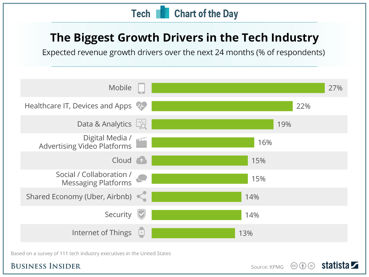 growth drivers tech industry