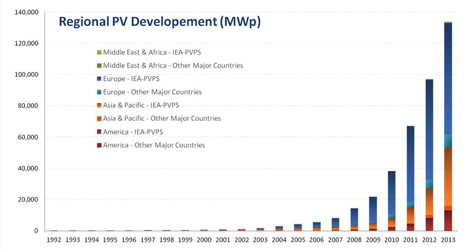 Regional PV Graph