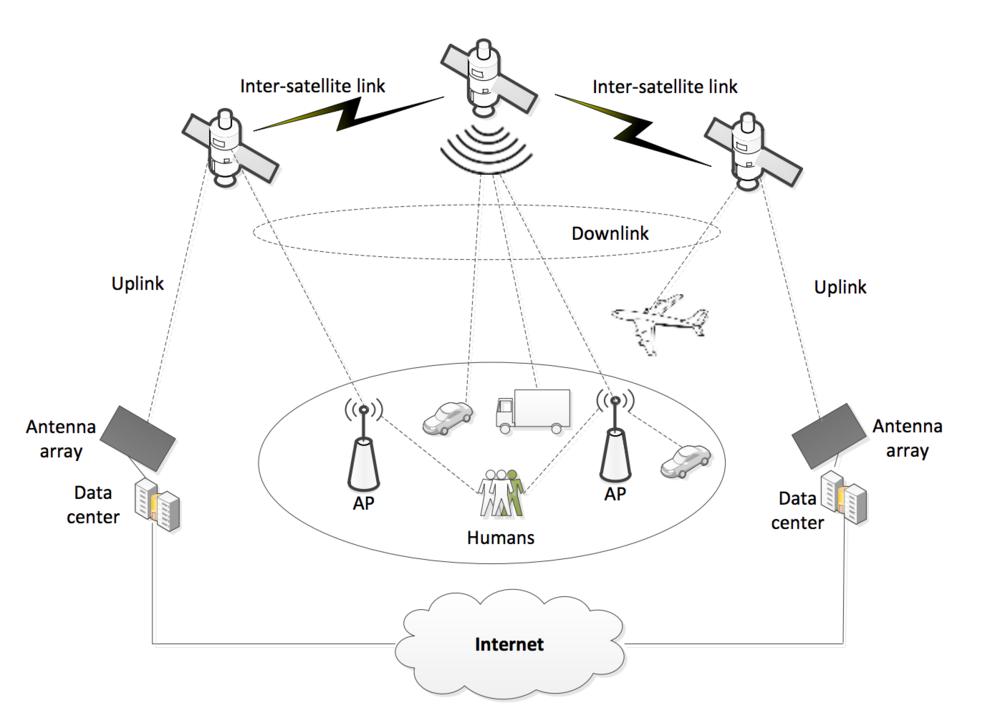 samsung satellite internet