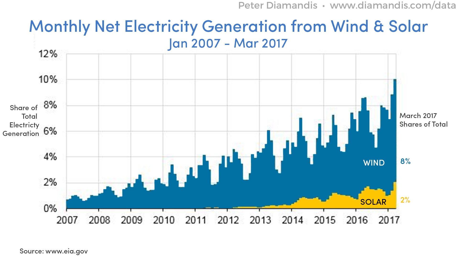 La energía solar como abundancia energética para lograr la transformación